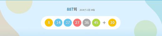 제887회 로또당첨번호 8, 14, 17, 27, 36, 45…보너스번호는 10
