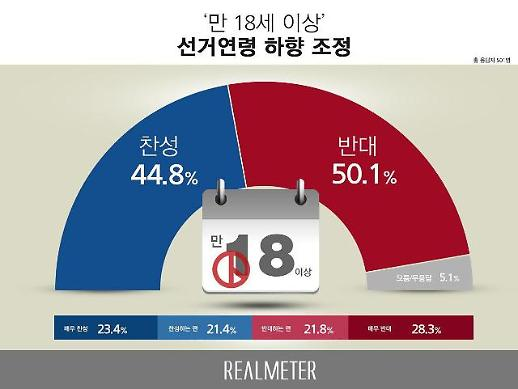 선거연령 만 19→18세 인하 반대 50%…세대·이념성향별 극과 극
