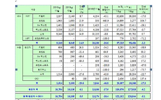 쌍용차, 11월 1만754대 판매…전년比 17.5%↓