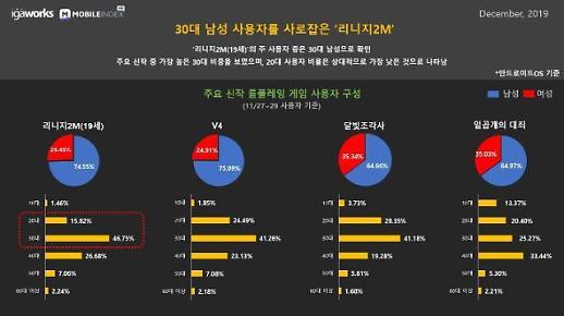 """""""린저씨의 압도적 지지""""... 리니지2M, 30·40대 남성 이용자 73%"""