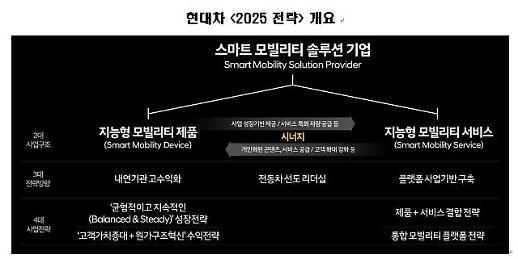현대차 2025 전략 공개… 6년간 61조1000억원 투자