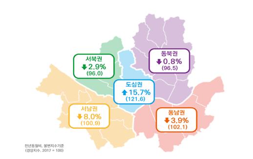 10월 서울소비경기지수 전년비 2.2% 감소…소매업 소비 위축
