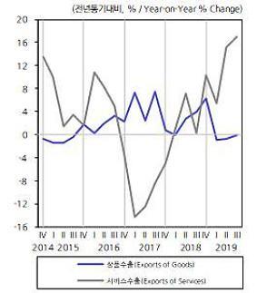 KDI, 한국경제 9개월째 부진...정부 보다 부정적