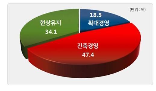 韓 기업들 장기형 불황 인식… 내년 기업 절반은 긴축경영