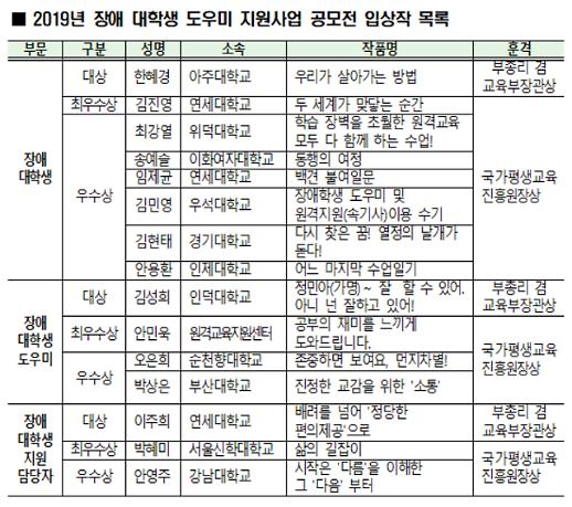 """""""도움 손길에 용기 얻었어요""""…장애 대학생 지원 사업 공모전 10일 개최"""