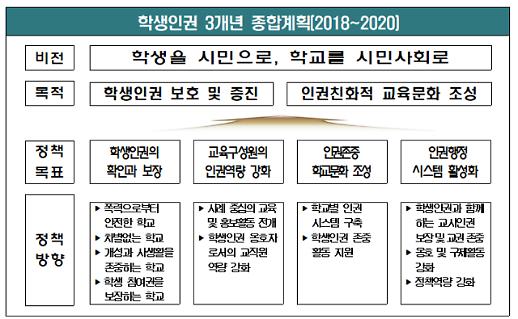 """조희연 """"세계인권선언 정신 되새겨 학생 인권 안착에 힘쓸 것"""""""