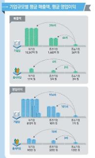 직원 1명당 영업이익 대기업 8800만원-중소기업 900만원 10배 차