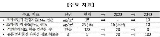 2040년까지 초미세먼지 10㎍/㎥ 수준 줄인다