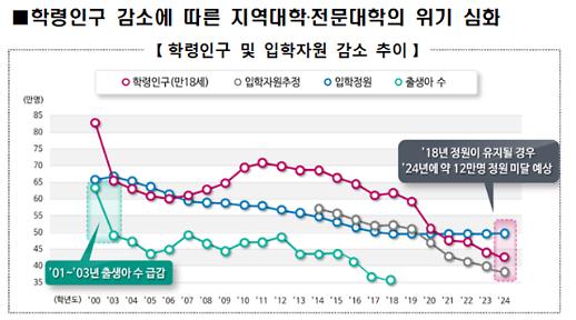 지방대 위기 현실로…대학 평가에 '신입생 충원율' 강화