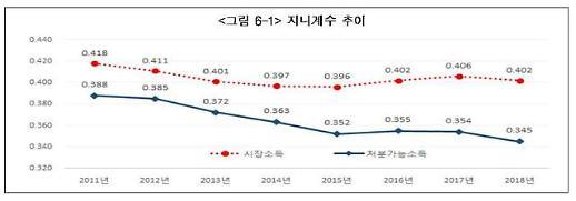 상ㆍ하위 20% 소득격차 축소…빈곤율 2년 연속 하락