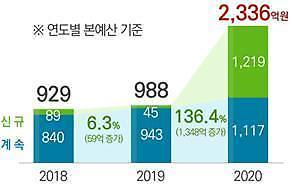 일본 수출규제 대응 '나노‧소재 기술개발'에 2336억 투입 확정