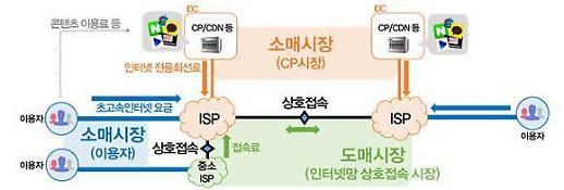 스타트업계 '인터넷망 제도개선' 환영