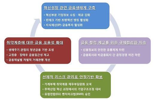 """금융연구원 """"소득수준에 따라 고정금리 비중 차별화해야"""""""