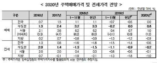 주산연 잠재된 상승요인 많아...내년 서울 아파트값 1.2% 상승 예상