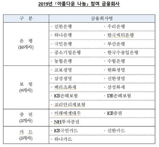 금감원·금융권, '아름다운 나눔' 성금 13억원 전달