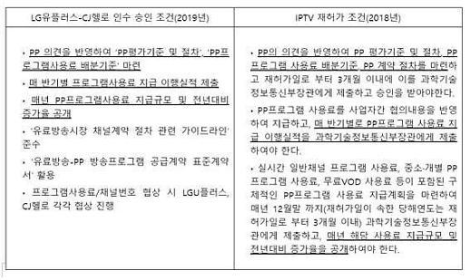 "'SK브로드밴드-티브로드 합병 심사' 발표 눈앞… PP ""보호방안 마련"" 요구"
