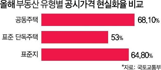[2019 아주경제 건설부동산 10대 뉴스-7] 공시가격 현실화 강화