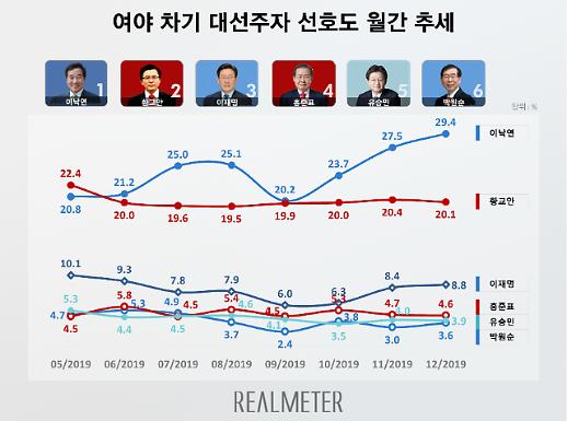 [차기 대선주자 선호도] 이낙연 29.4% vs 황교안 20.1%…경자년 대선 전초전 열린다