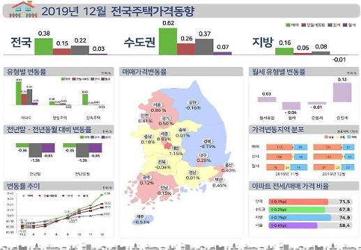 12월 서울 아파트값 1.24%…15개월 만에 최대치