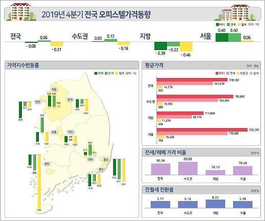 아파트 규제 풍선효과?…서울 오피스텔 매매가격 2분기 연속 상승