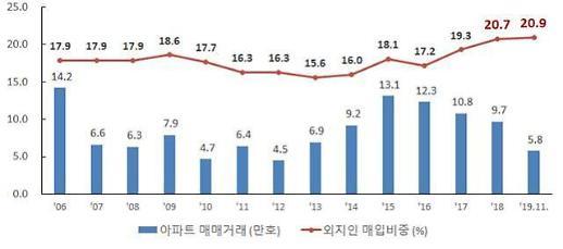 서울시 부동산 공급 부족론 정면 반박…보유세 올려야