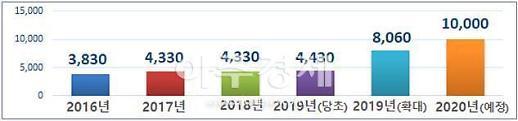 경북도, 2020년 중소기업 정책자금 1조원 지원