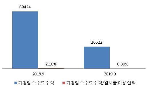 [2020년 카드사 신용판매 예상도] 가맹점 수수료 수익 급감에 적자 본격화