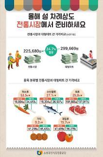 소진공, 설 제사용품 전통시장이 대형마트보다 24.7% 저렴…7만원 차이