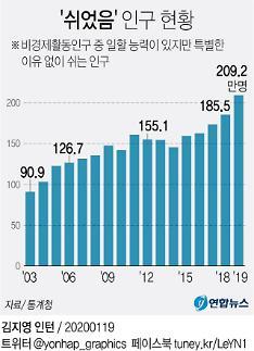 사실상 구직 포기 '쉬었음' 209만명…20~40대 비중 역대 최대