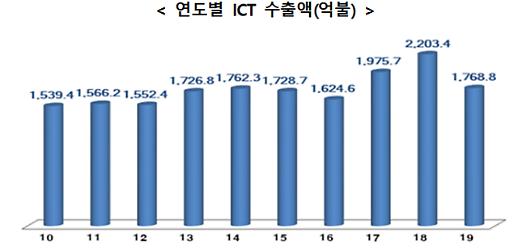 작년 ICT 수출 19.7%↓...반도체·디스플레이·휴대폰 모두 부진