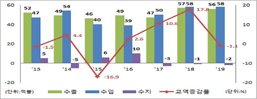 한-캐나다 FTA 5주년…자동차 등 연평균 교역액 1.9%↑