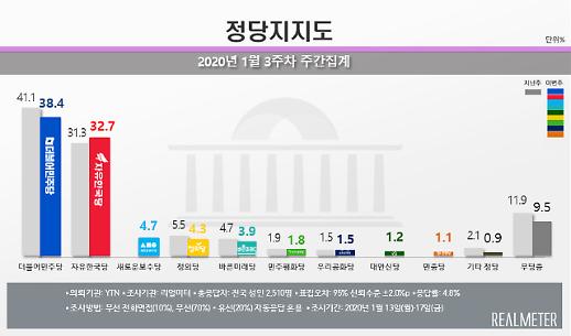 민주 38.4% vs 한국 32.7%…총선 앞두고 줄어든 정당 지지율