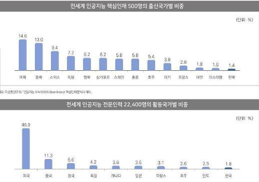 AI 핵심인재 한국인 비율 '1.4%'… 미국인 '14.6%'로 가장 높아
