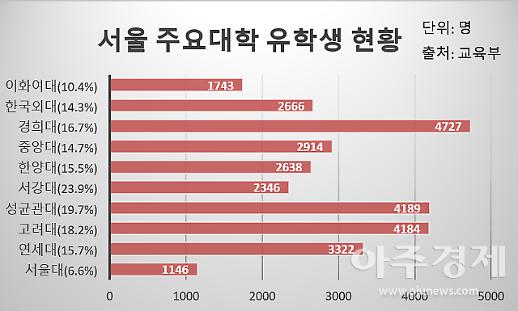 [한국 속 중국] ①20년째 대학의 이방인...우리만 비싼 등록금은 억울해요