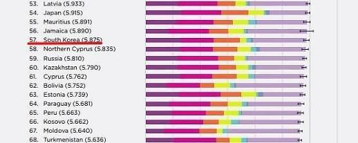 Chỉ số hạnh phúc của Hàn Quốc, thuộc hạng thấp trong OECD