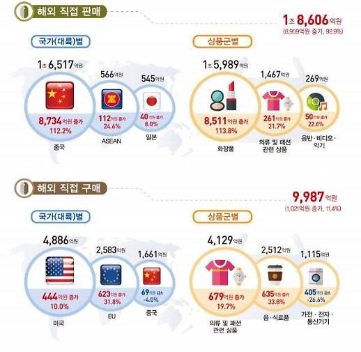 작년 4분기 온라인쇼핑 거래액 37조…전년대비 18%↑