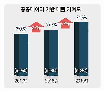 공공데이터, 기업 매출 기여도 30% 넘었다