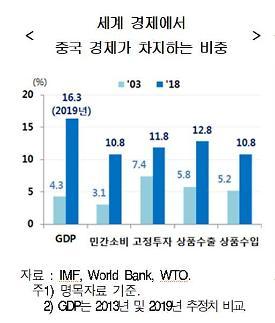 [신종코로나] 현대경제연구원 세계 경제 위축, 사스 때보다 크다