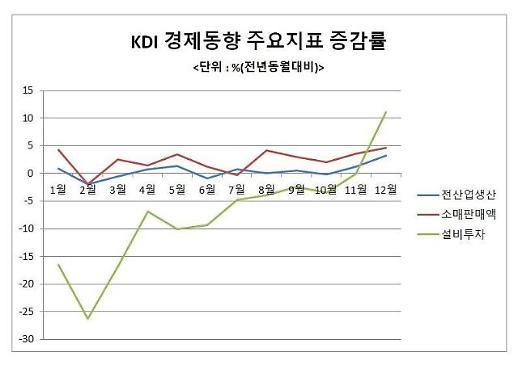 KDI 신종코로나, 타격 현실화…정부, 내수·수출 지원책 풀가동(종합)