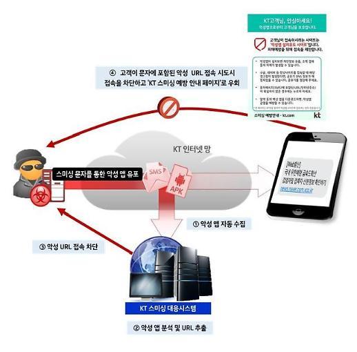 [신종 코로나] KT, 스미싱 대응 강화… 문자메시지 URL 클릭 절대 금물