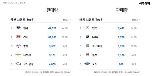 [랭킹 뉴스] 1위는 K5? 1월, 국산차·수입차 판매 순위 TOP 20