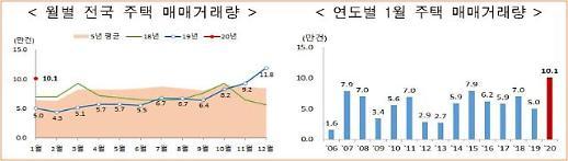 1월 강남4구 주택거래량 3030건…전년 동월비 3.5배↑