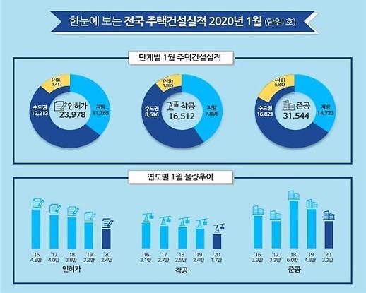1월 공공주택 분양실적 전년比 99.7%↓…청약업무 이관 영향