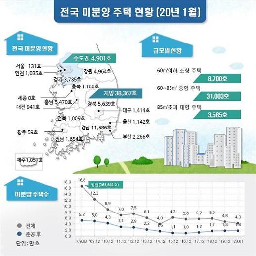1월 전국 미분양 4만3268호…7개월 연속 감소세