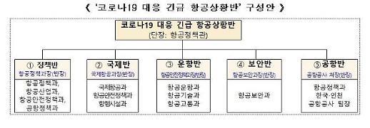 [코로나19] 국토부, 긴급 항공상황반 운영…정부차원 대응 추진