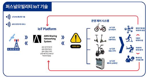 에임스, 공유 모빌리티 토탈 솔루션 '배터리 네트워크 시스템' 개발