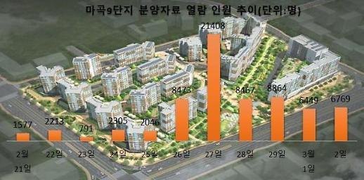 [부동산 빅데이터] 962가구 모집 '마곡 9단지'…최근 열흘 관심 고객만 7만명