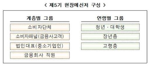 """금융위, 제5기 현장메신저 출범…""""현장 의견 수렴"""""""