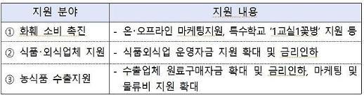 [코로나19] 농식품부 농산물가격안정기금 483억원 먼저 푼다
