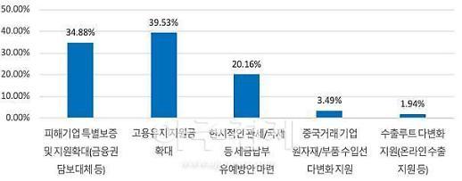 경북도내 중소기업, 코로나19 확산으로 93.3%가 매출 감소...피해 직격탄